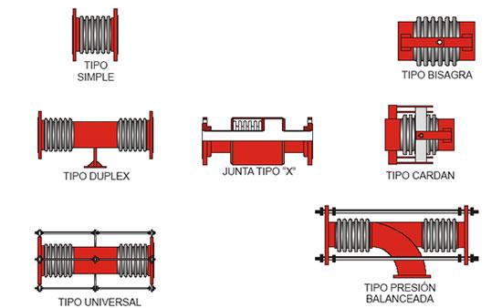 Venta y Asesoria Juntas de Expansion Metalicas fabricacion a medida ...